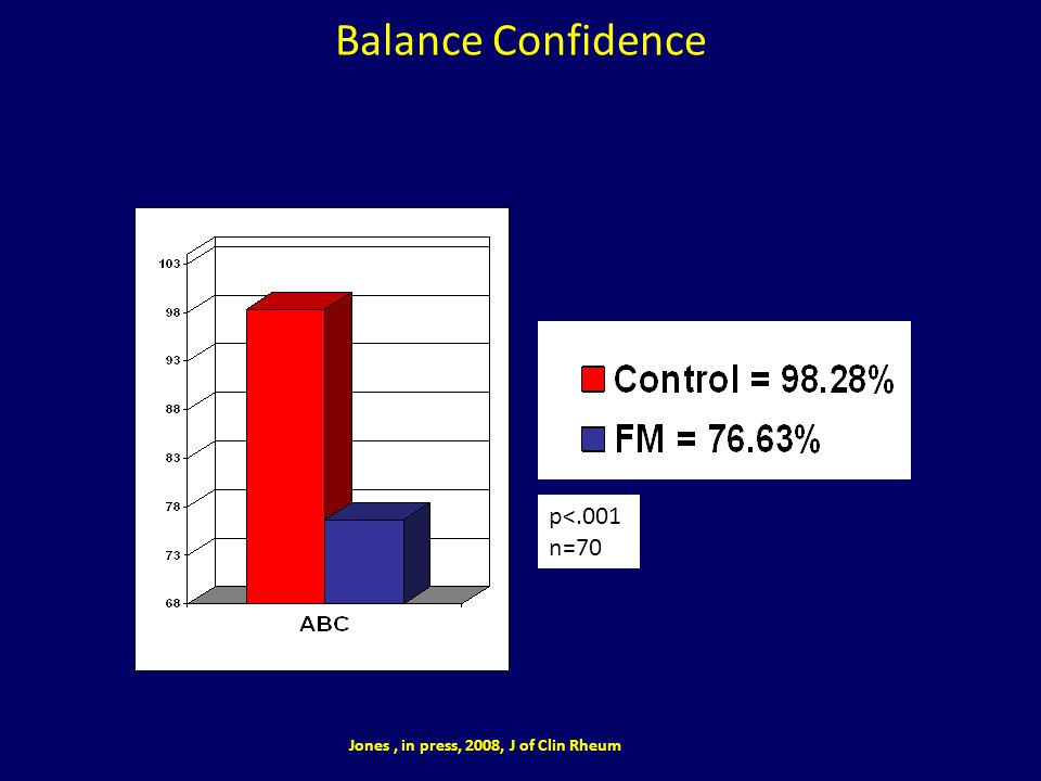 Balance Confidence Balance confidence scale is a 16 item scale that asks for level of confidence that a participant can perform various activities.