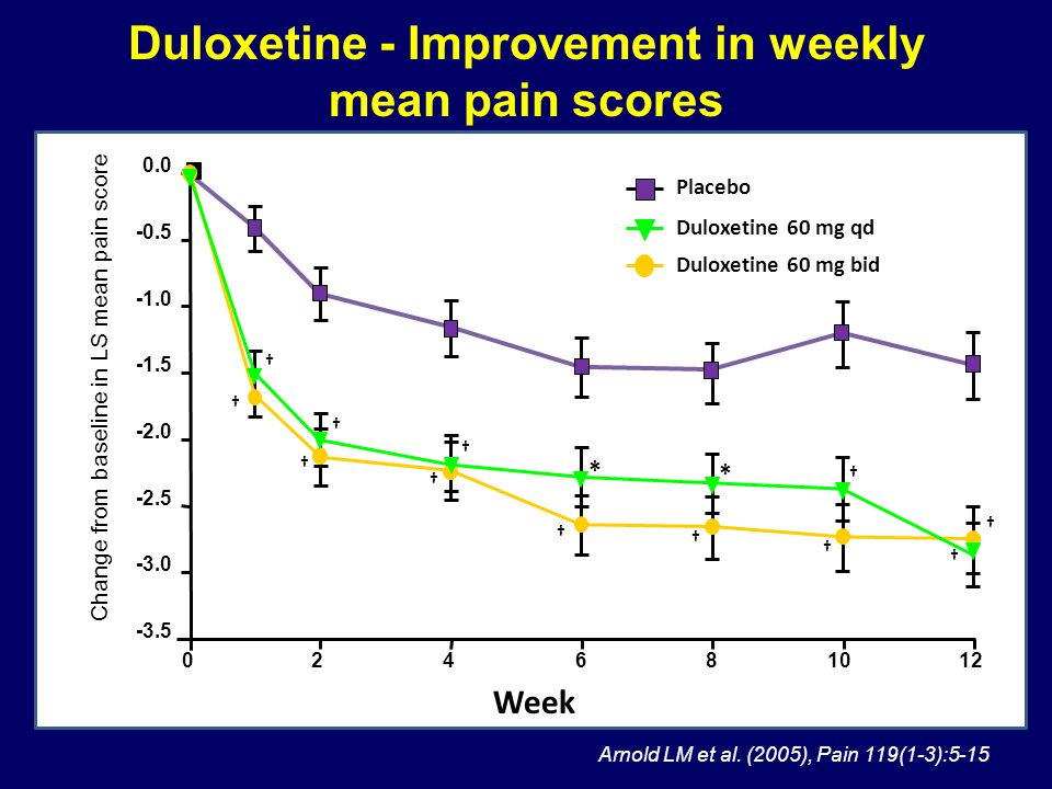 Duloxetine - Improvement in weekly mean pain scores
