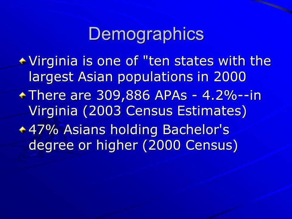 Demographics Virginia is one of ten states with the largest Asian populations in 2000.