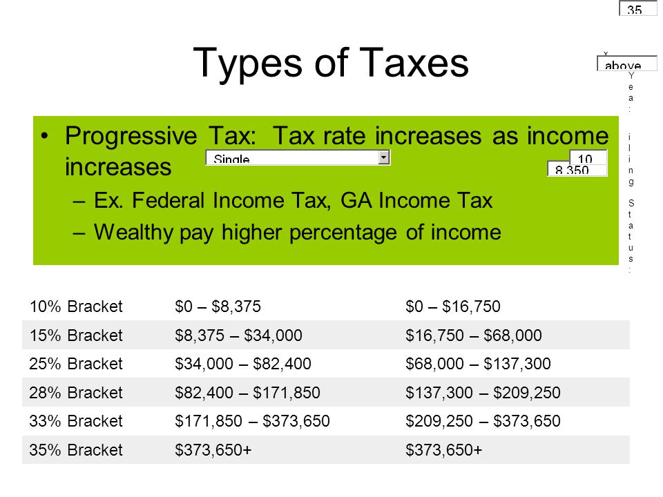 Types of Taxes Progressive Tax: Tax rate increases as income increases