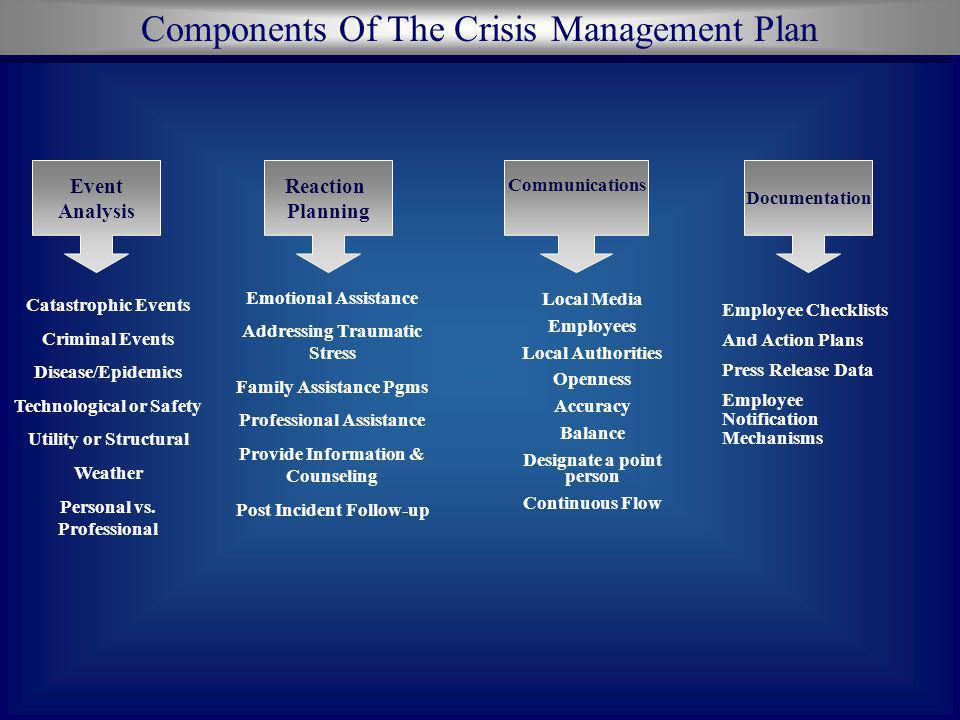 Components Of The Crisis Management Plan