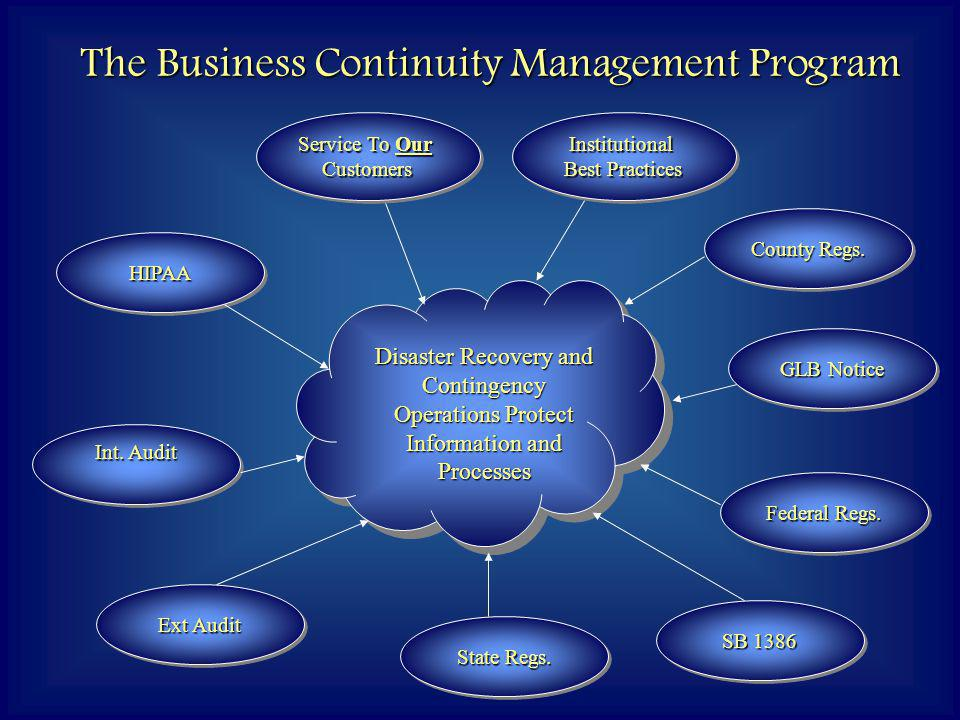 The Business Continuity Management Program