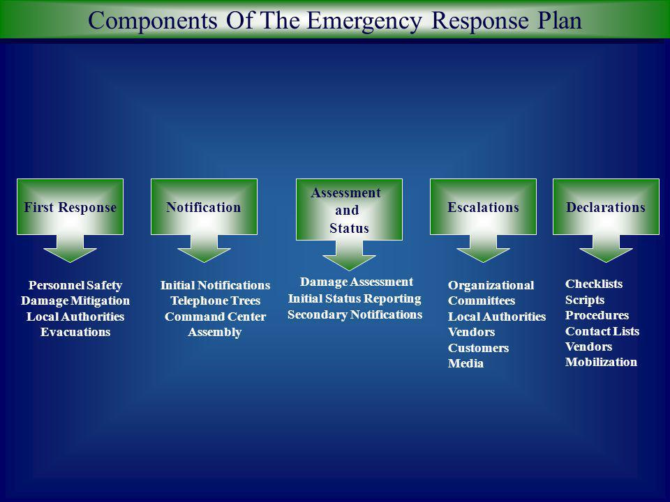 Components Of The Emergency Response Plan