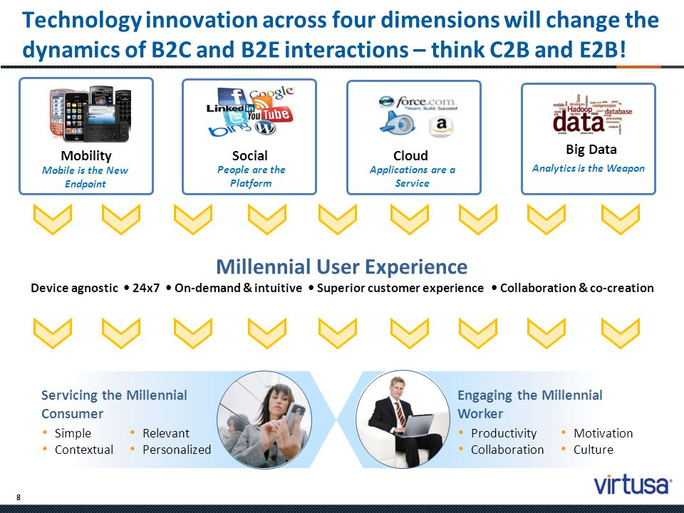 Technology innovation across four dimensions will change the dynamics of B2C and B2E interactions – think C2B and E2B!