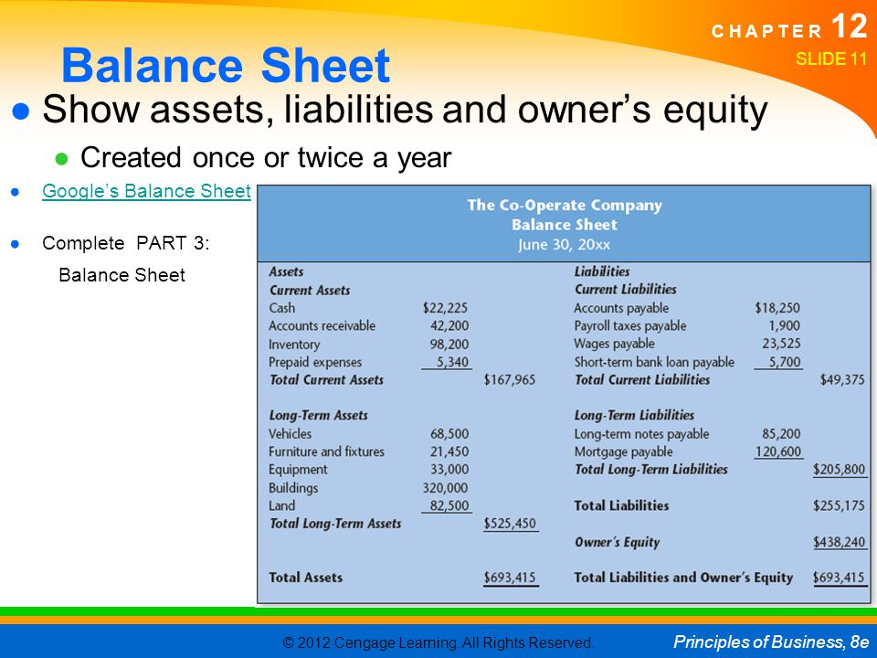 Balance Sheet Show assets, liabilities and owner's equity