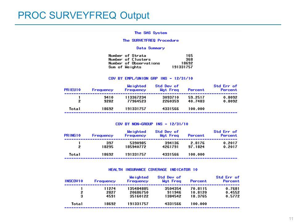 PROC SURVEYFREQ Output