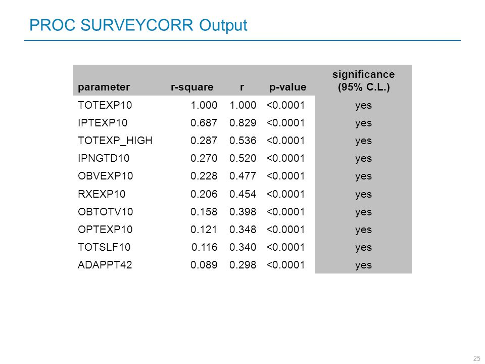 PROC SURVEYCORR Output
