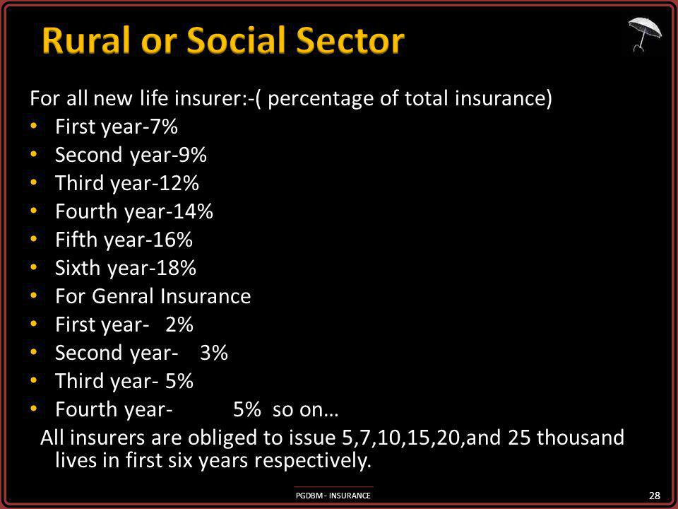Rural or Social Sector For all new life insurer:-( percentage of total insurance) First year-7% Second year-9%