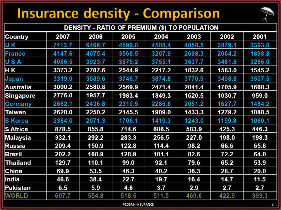 Insurance density - Comparison