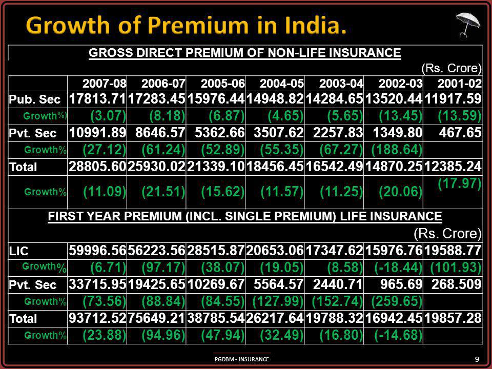 Growth of Premium in India.