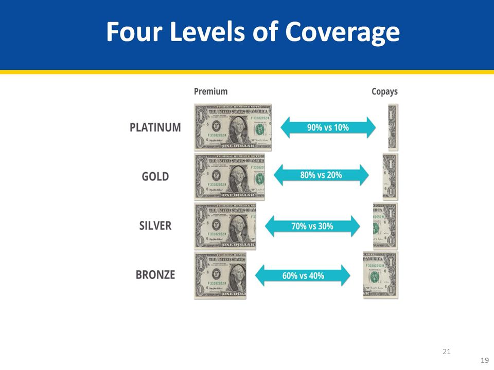 Four Levels of Coverage
