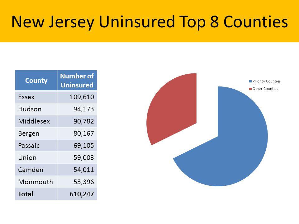 New Jersey Uninsured Top 8 Counties