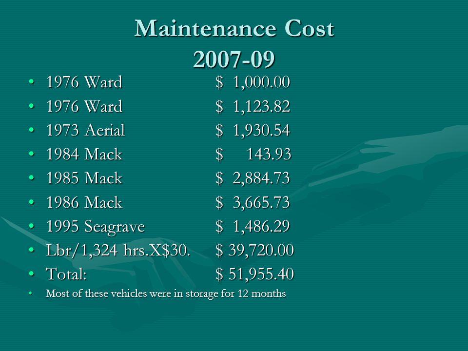 Maintenance Cost 2007-09 1976 Ward $ 1,000.00 1976 Ward $ 1,123.82