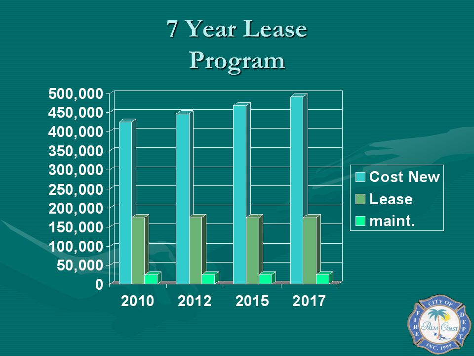 7 Year Lease Program