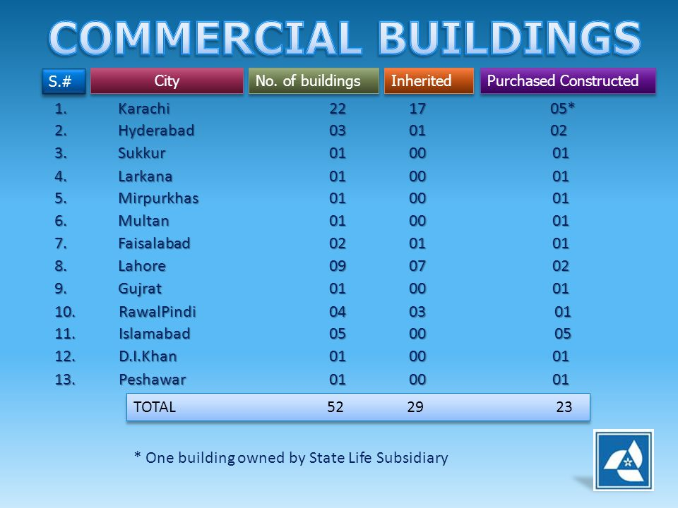 COMMERCIAL BUILDINGS 1. Karachi 22 17 05* 2. Hyderabad 03 01 02