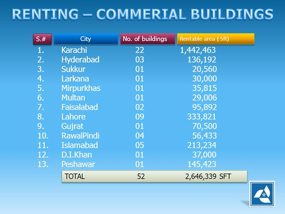 RENTING – COMMERIAL BUILDINGS
