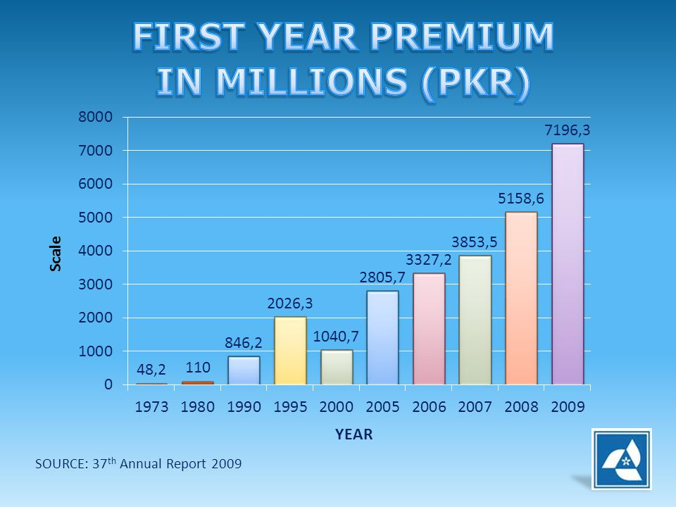FIRST YEAR PREMIUM IN MILLIONS (PKR)
