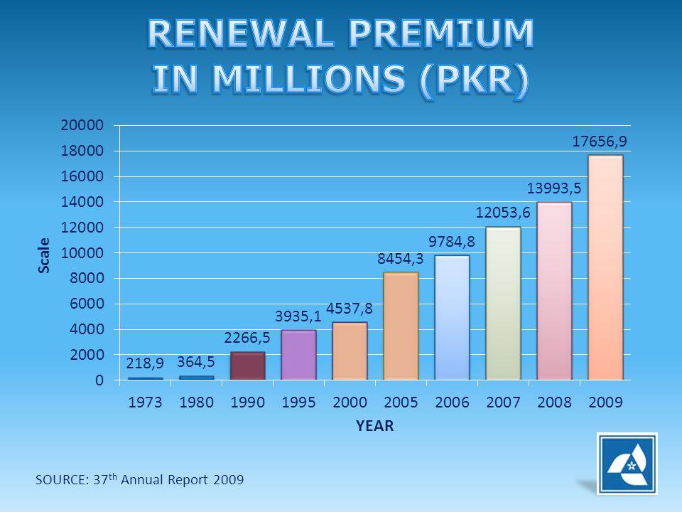 RENEWAL PREMIUM IN MILLIONS (PKR)