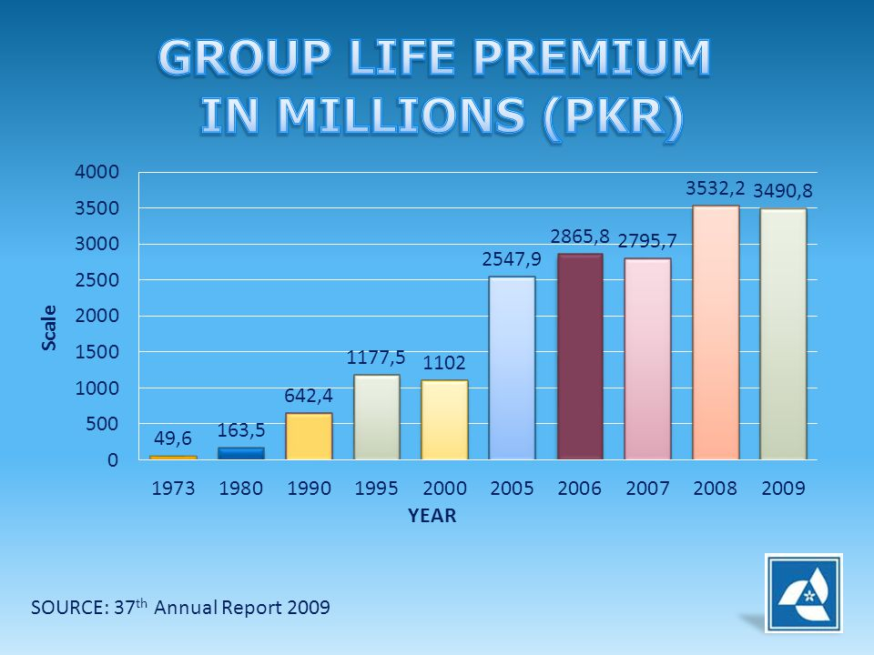 GROUP LIFE PREMIUM IN MILLIONS (PKR)