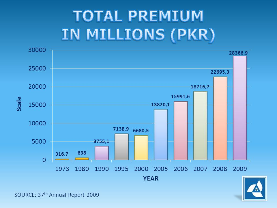 TOTAL PREMIUM IN MILLIONS (PKR)