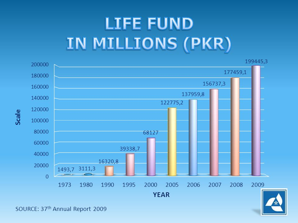 LIFE FUND IN MILLIONS (PKR)