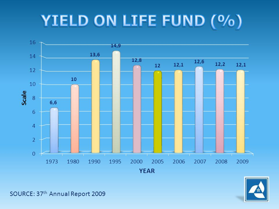 YIELD ON LIFE FUND (%) SOURCE: 37th Annual Report 2009