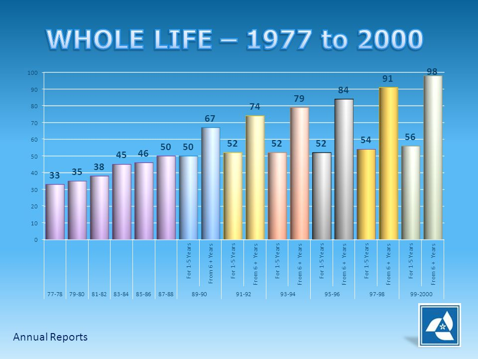 WHOLE LIFE – 1977 to 2000 Annual Reports