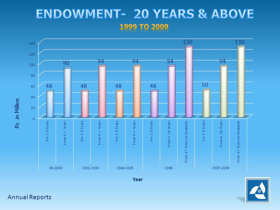 ENDOWMENT- 20 YEARS & ABOVE