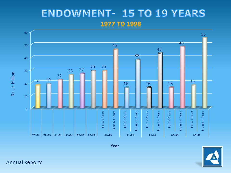 ENDOWMENT- 15 TO 19 YEARS 1977 to 1998 Annual Reports