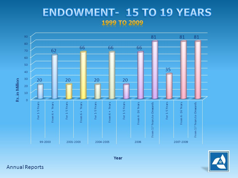 ENDOWMENT- 15 TO 19 YEARS 1999 to 2009 Annual Reports