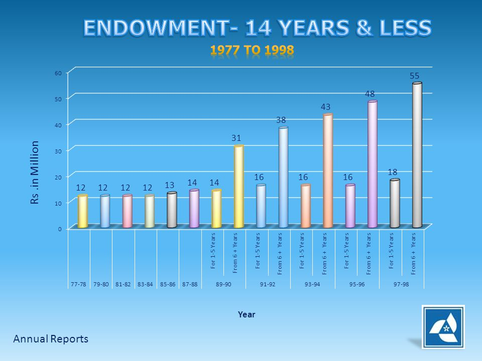 ENDOWMENT- 14 YEARS & LESS