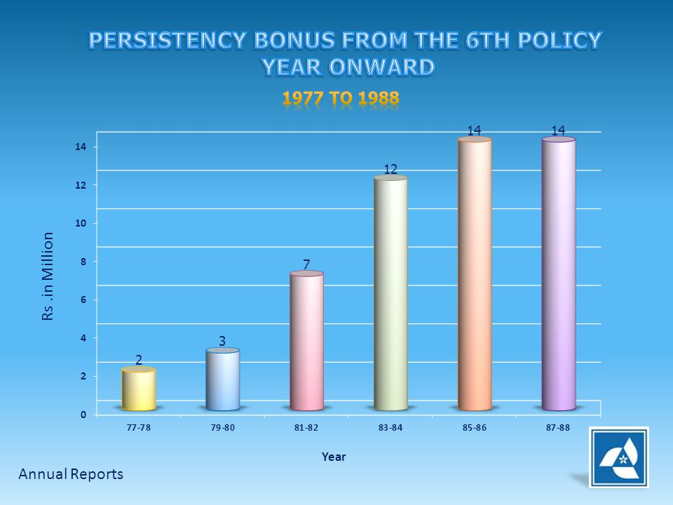 PERSISTENCY BONUS FROM THE 6TH POLICY YEAR ONWARD