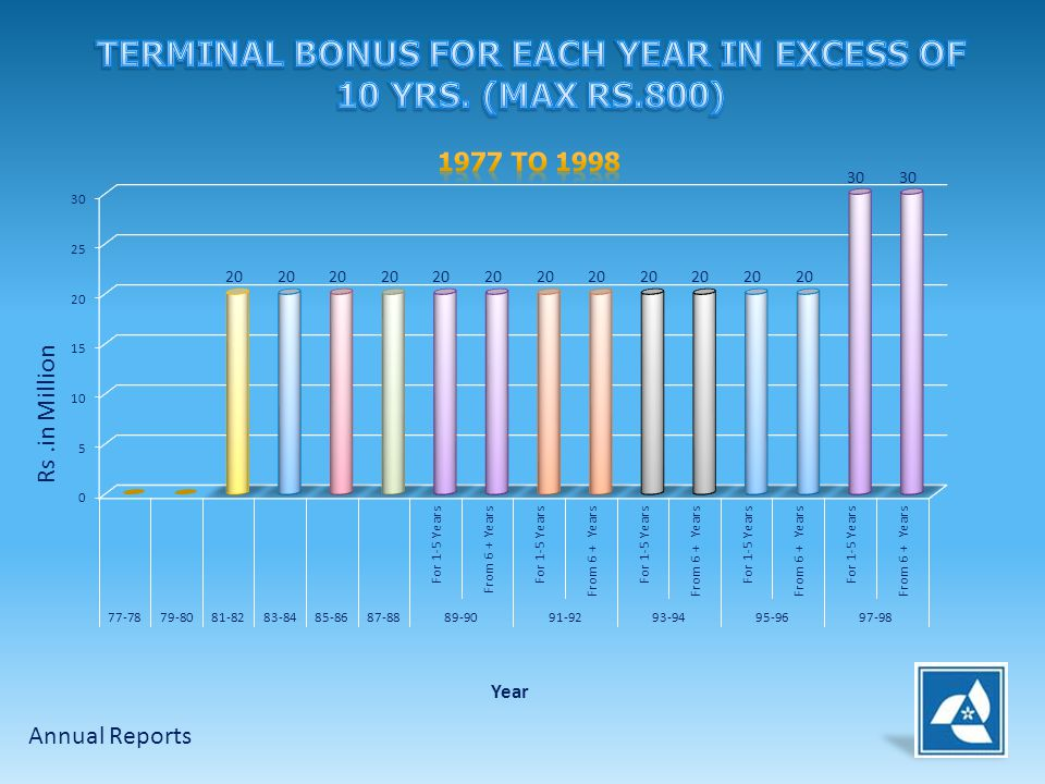 TERMINAL BONUS FOR EACH YEAR IN EXCESS OF 10 YRS. (MAX RS.800)
