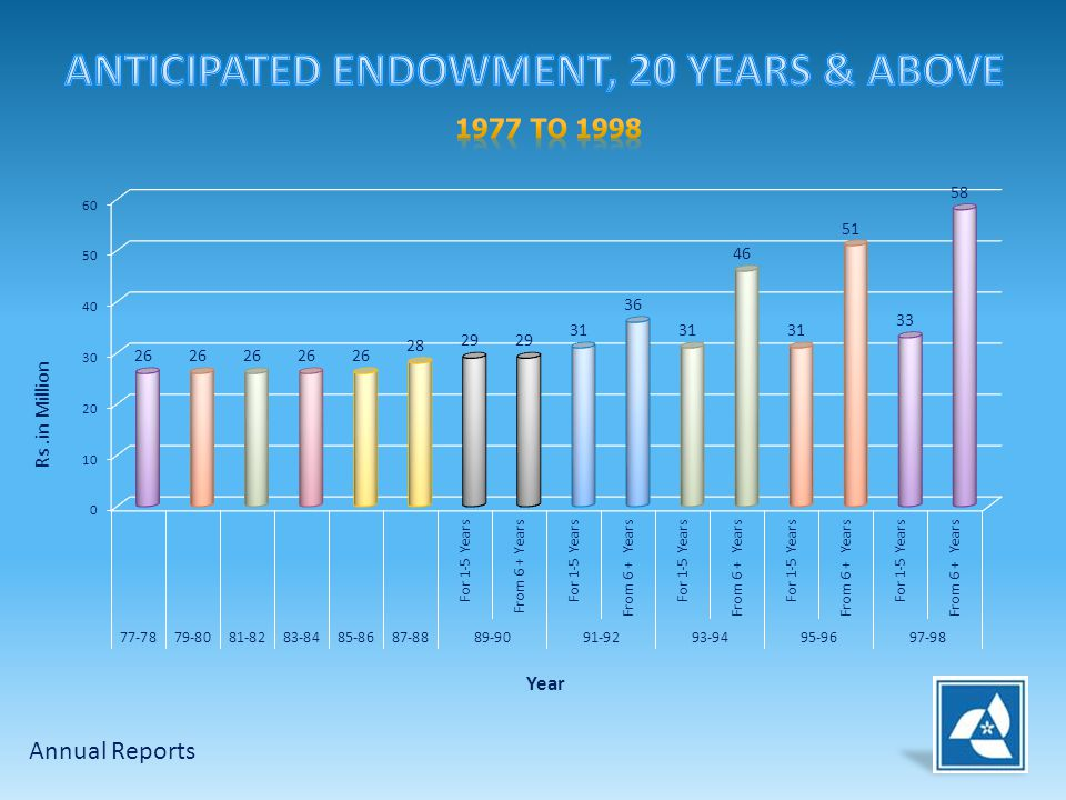 ANTICIPATED ENDOWMENT, 20 YEARS & ABOVE