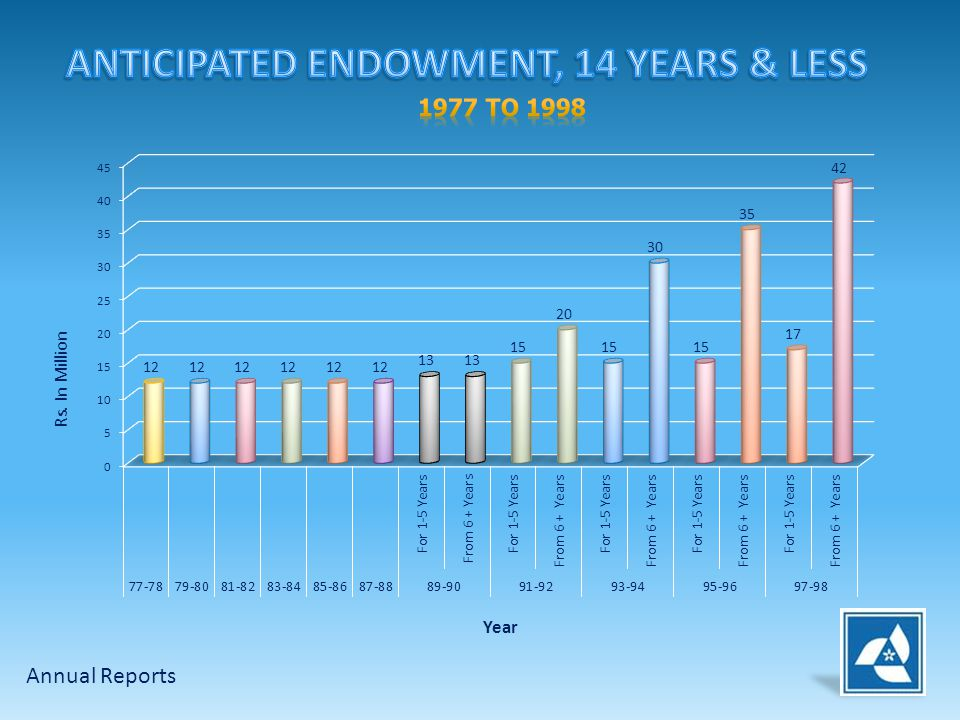 ANTICIPATED ENDOWMENT, 14 YEARS & LESS