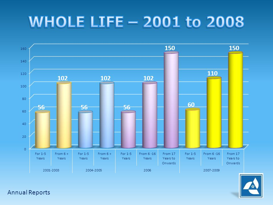 WHOLE LIFE – 2001 to 2008 Annual Reports