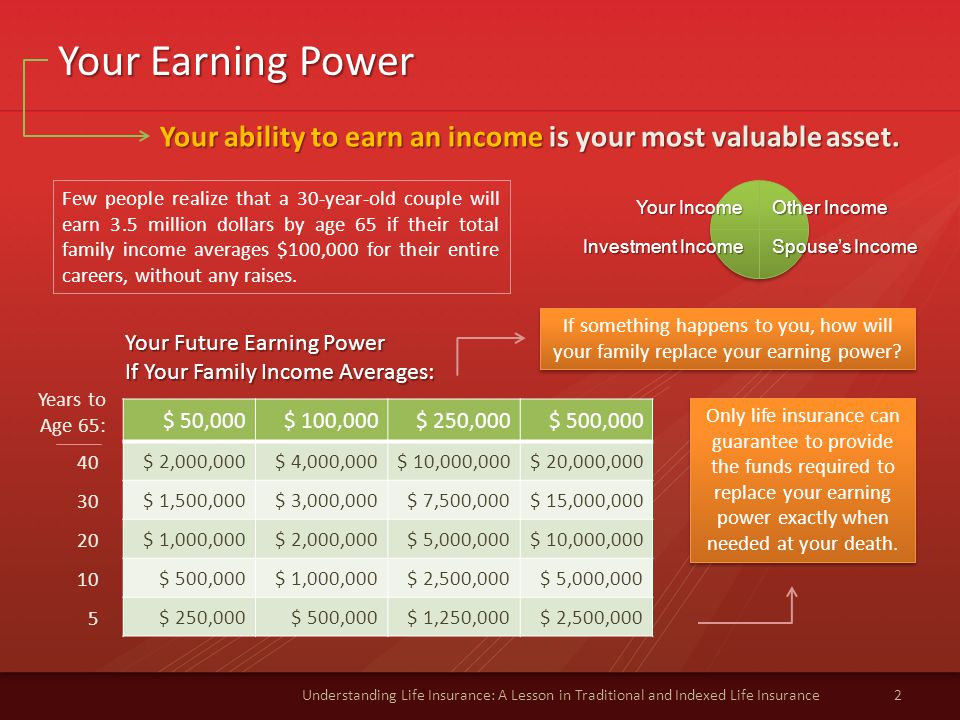 Your Earning Power Your ability to earn an income is your most valuable asset.