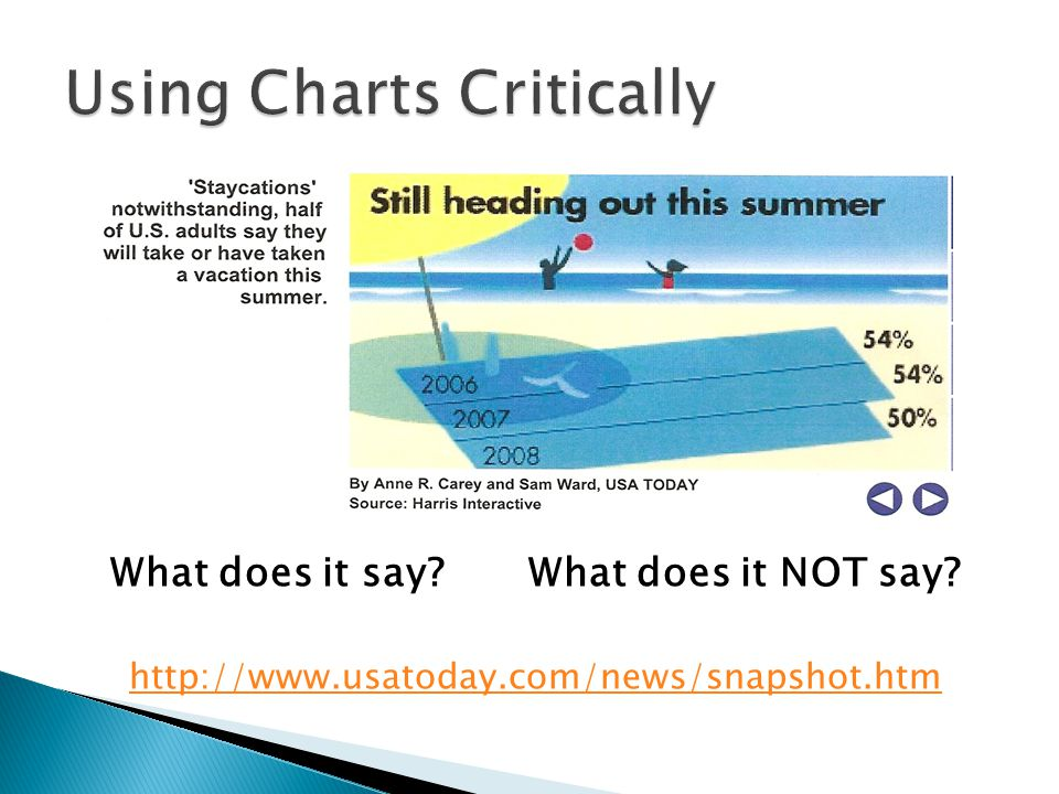 Using Charts Critically