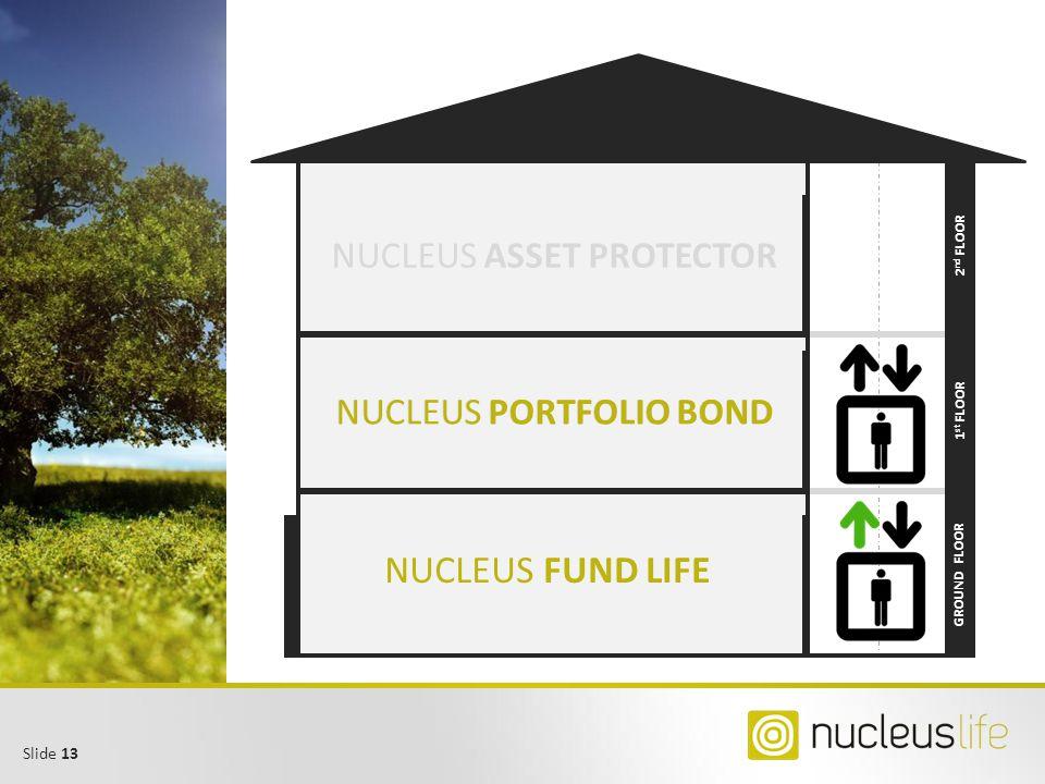 NUCLEUS FUND LIFE NUCLEUS ASSET PROTECTOR NUCLEUS PORTFOLIO BOND
