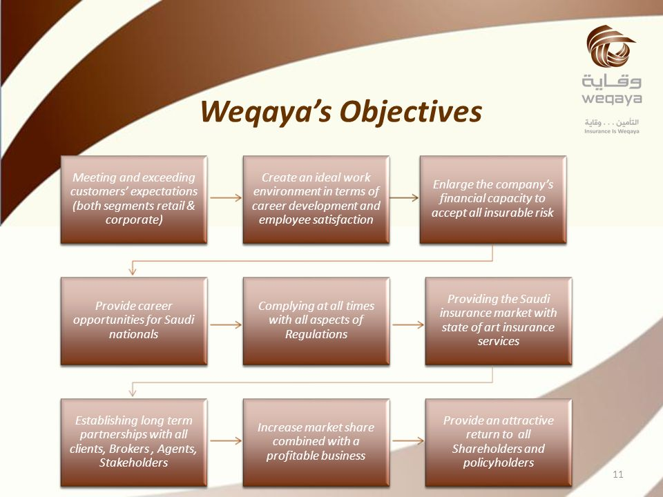 Weqaya's Objectives Meeting and exceeding customers' expectations (both segments retail & corporate)