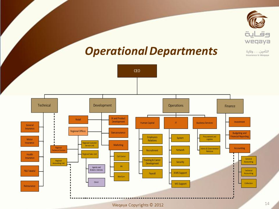 Operational Departments