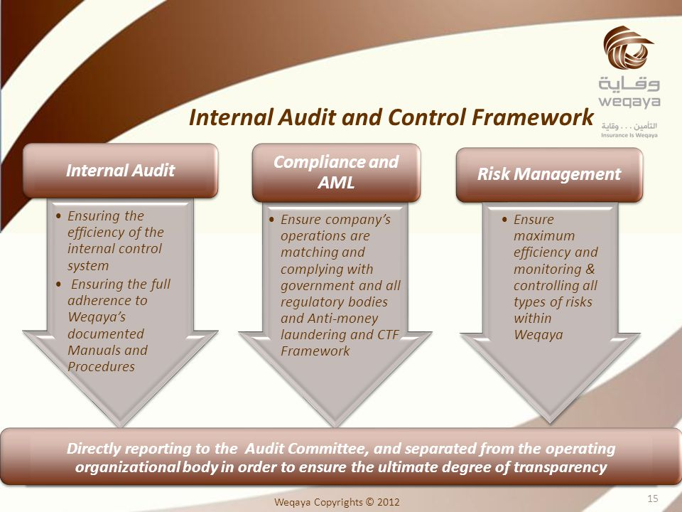 Internal Audit and Control Framework