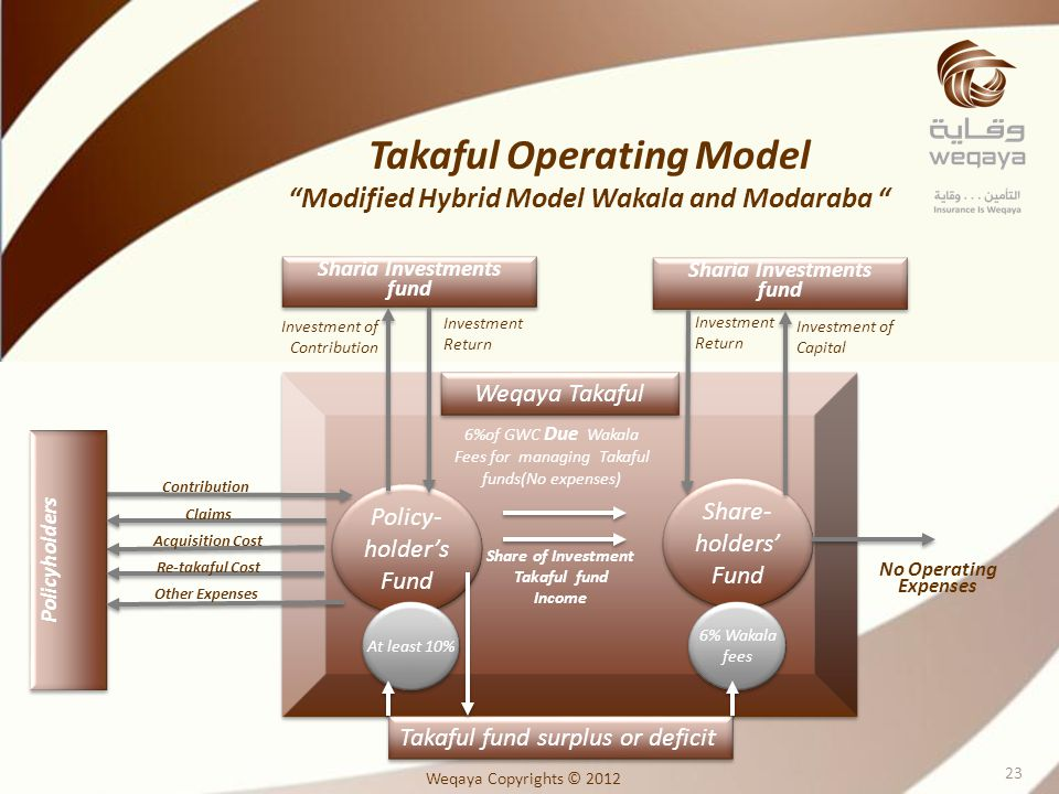 Takaful Operating Model Modified Hybrid Model Wakala and Modaraba