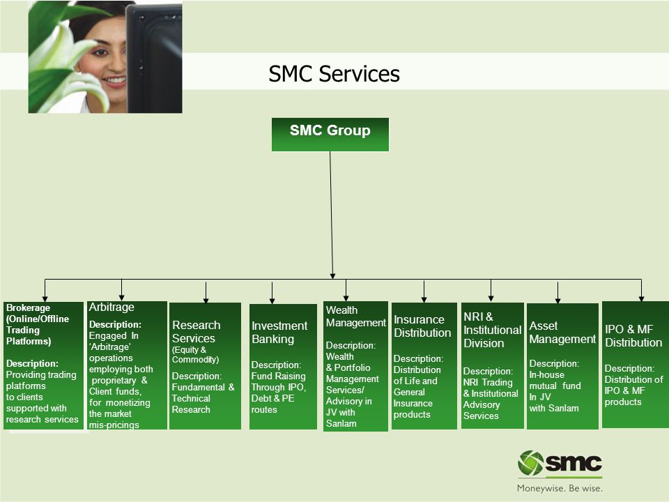 SMC Services SMC Group Arbitrage Insurance NRI & Research Investment