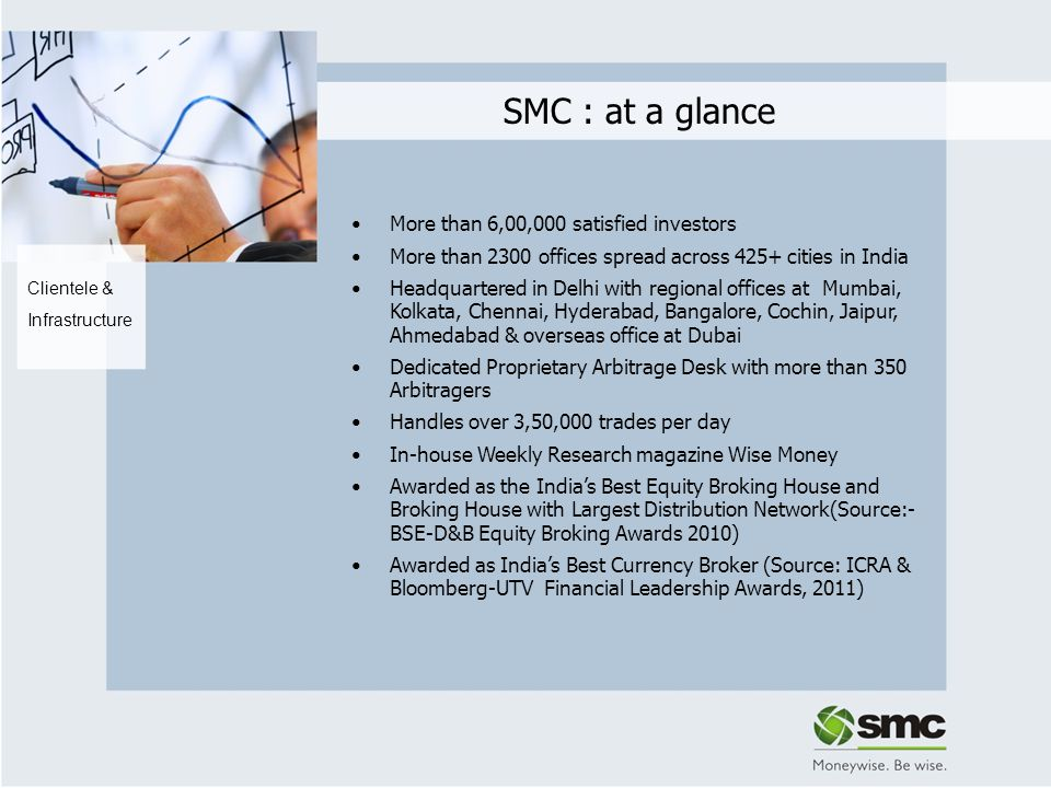 SMC : at a glance More than 6,00,000 satisfied investors