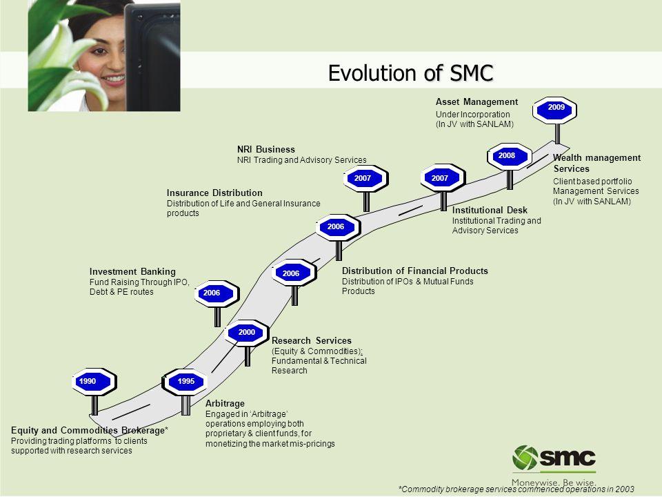 Evolution of SMC 4 Asset Management NRI Business