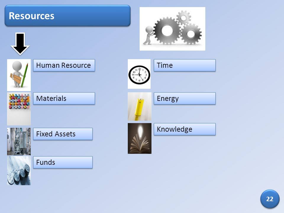 Resources Human Resource Time Materials Energy Knowledge Fixed Assets