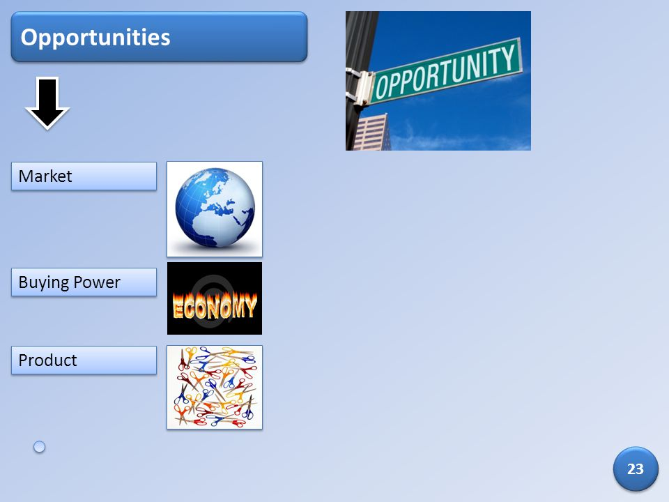 Opportunities Market Buying Power Product 23
