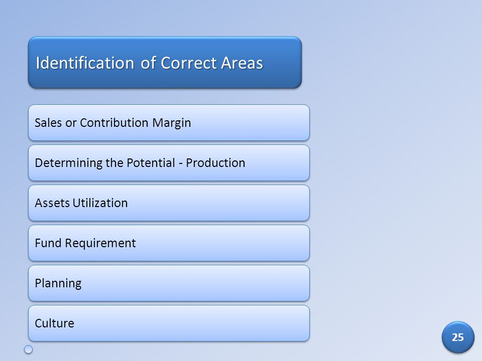 Identification of Correct Areas