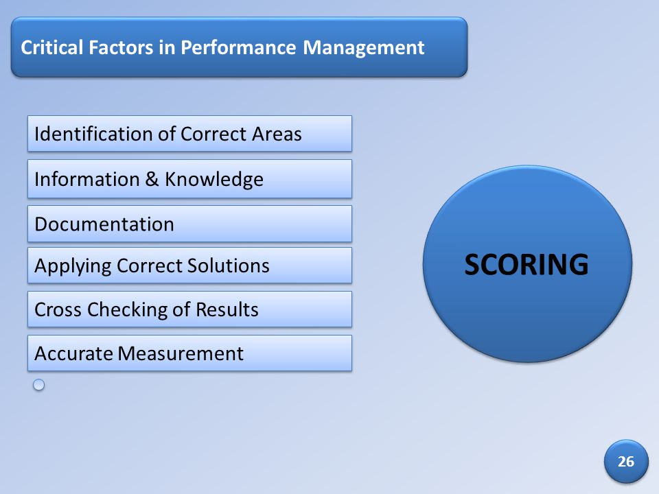 SCORING Critical Factors in Performance Management